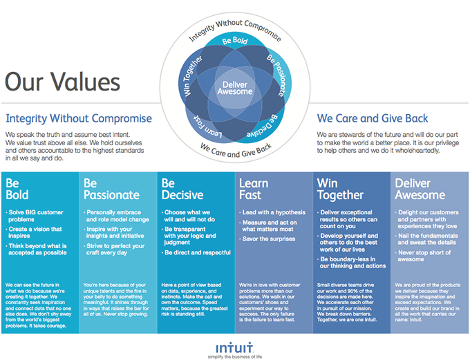 intuit-operating-values