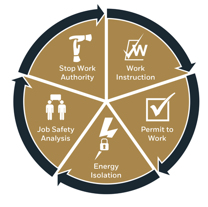 Safe Systems of Work Image